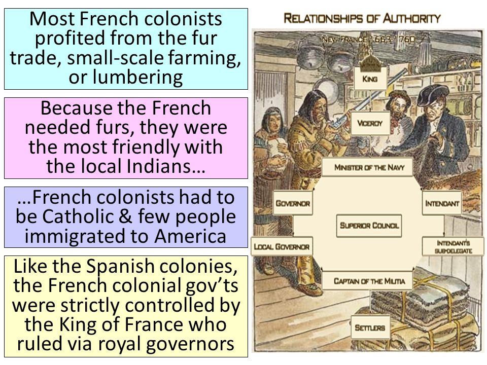 Most French colonists profited from the fur trade, small-scale farming, or lumbering