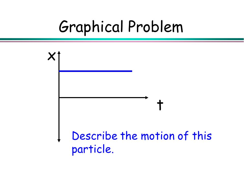 Graphical Problem t x Describe the motion of this particle.