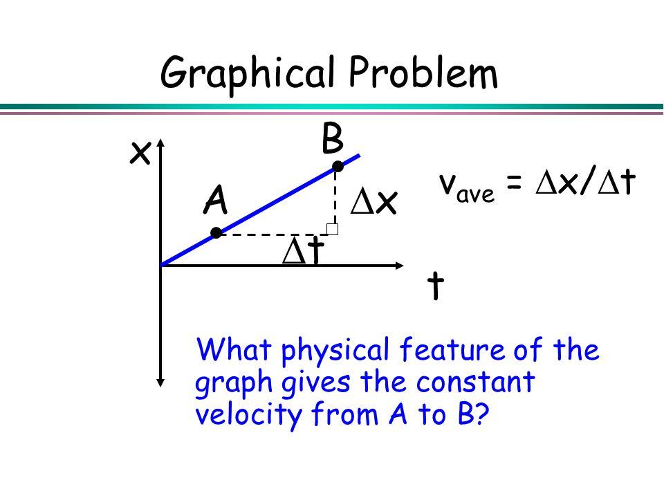 Graphical Problem A B t x Dx Dt vave = Dx/Dt