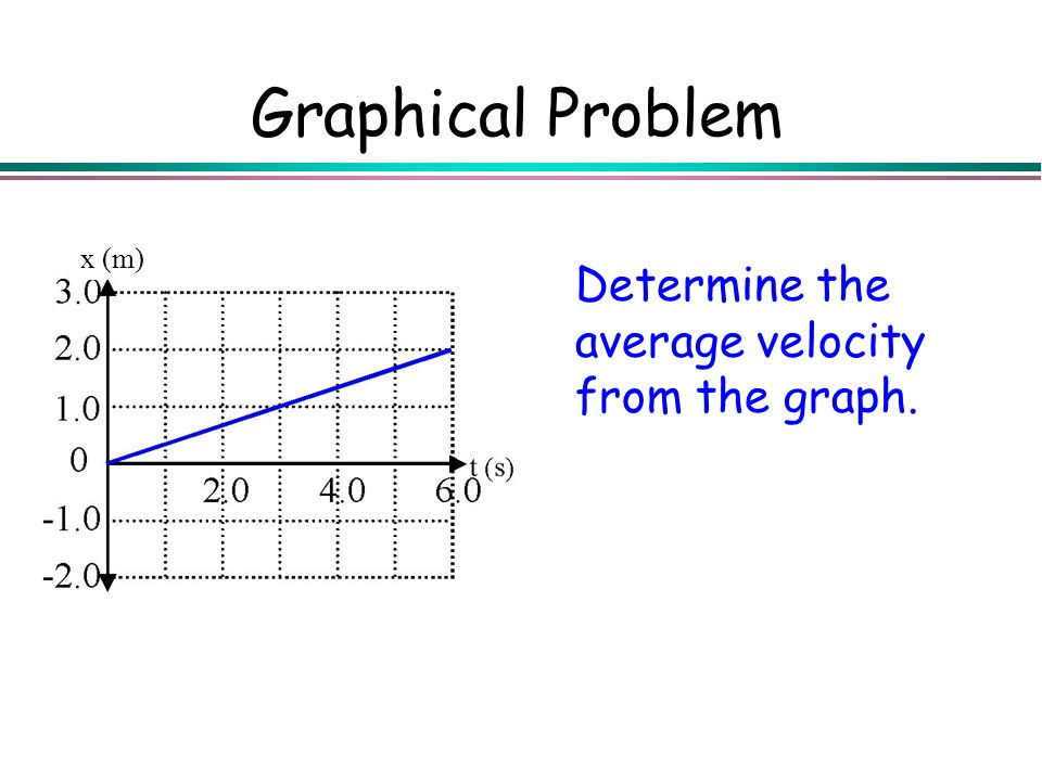 Graphical Problem x (m) Determine the average velocity from the graph.