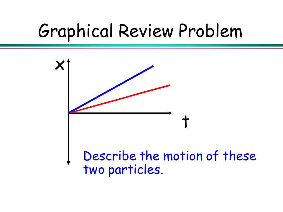 Graphical Review Problem