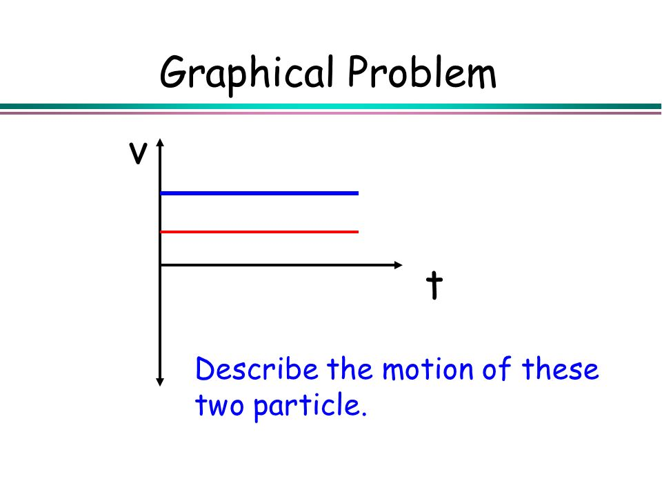 Graphical Problem t v Describe the motion of these two particle.