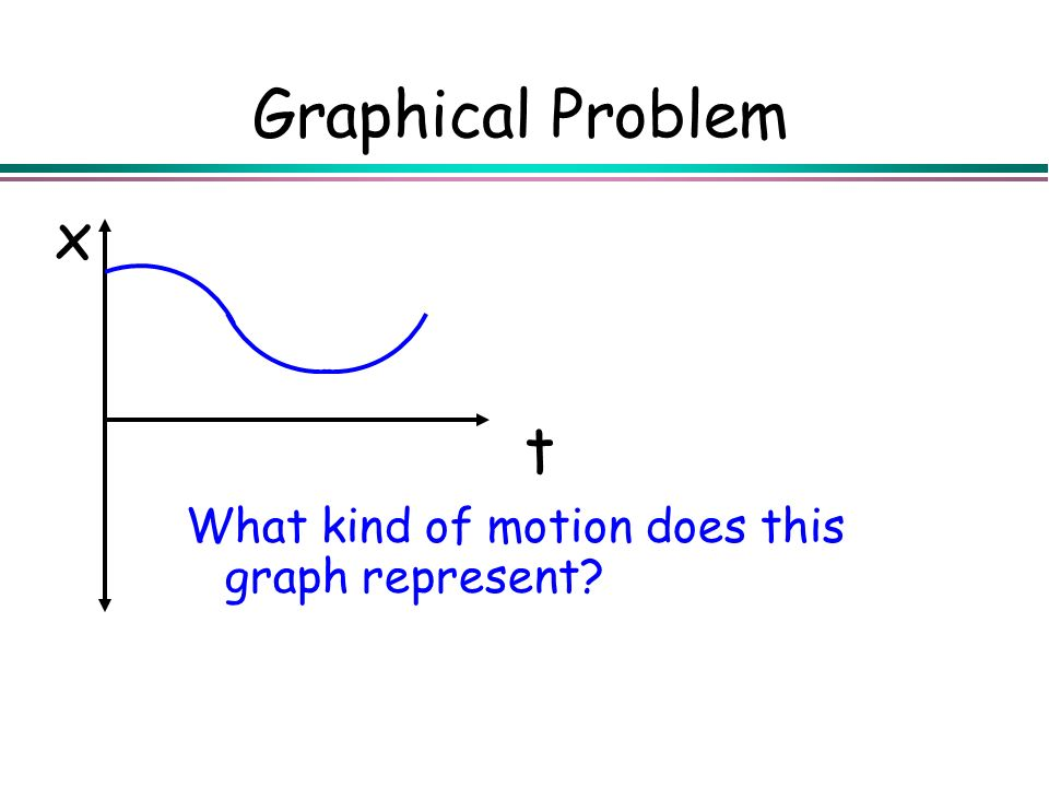 Graphical Problem t x What kind of motion does this graph represent