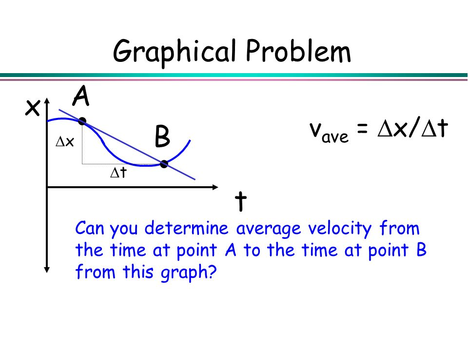 Graphical Problem A x B t vave = Dx/Dt