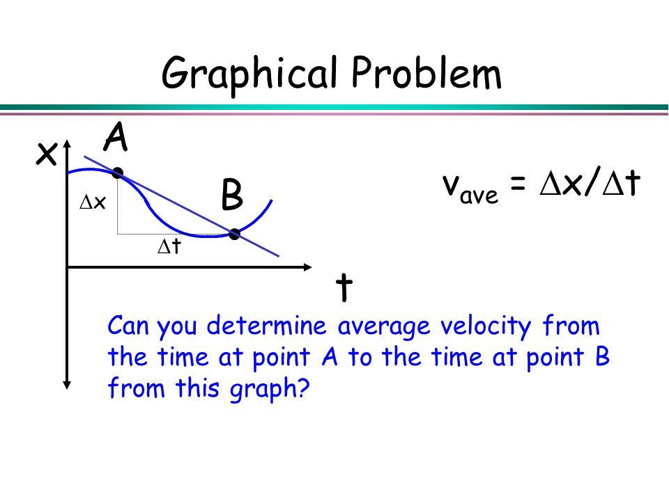 Graphical Problem A x B t vave = Dx/Dt