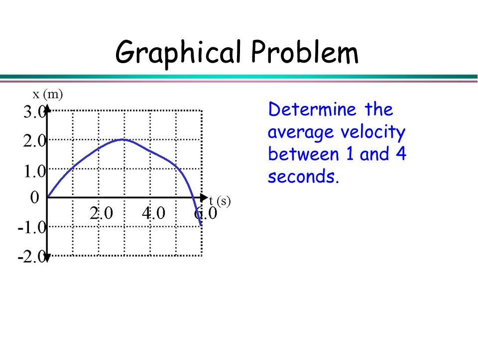 Graphical Problem Determine the average velocity between 1 and 4 seconds.