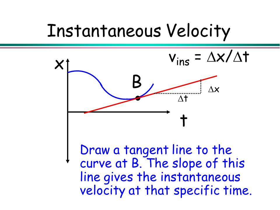 Instantaneous Velocity