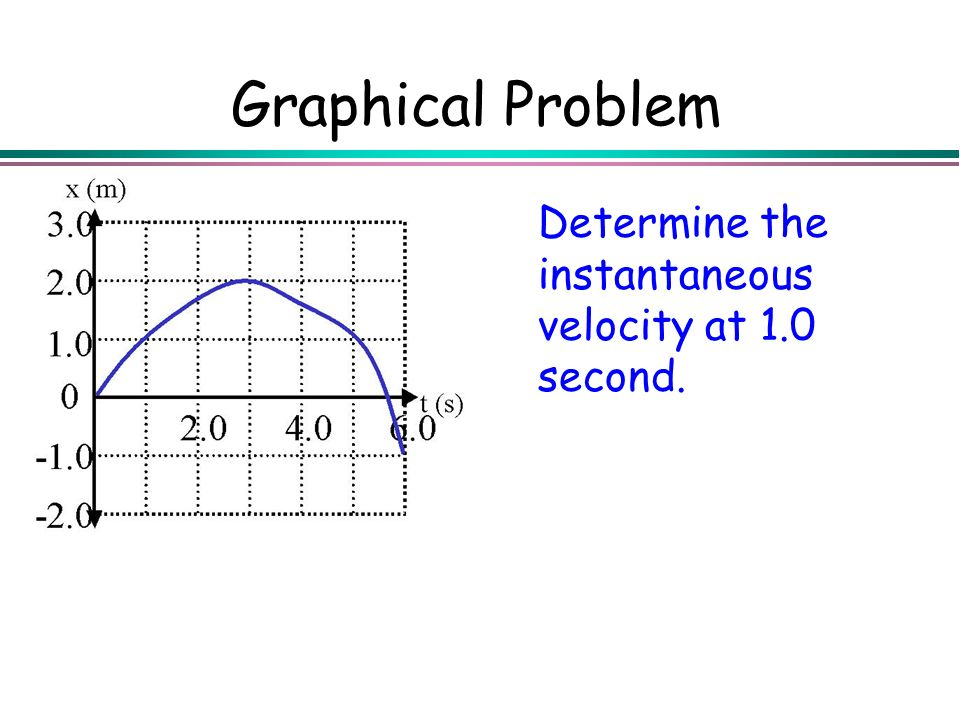 Graphical Problem Determine the instantaneous velocity at 1.0 second.