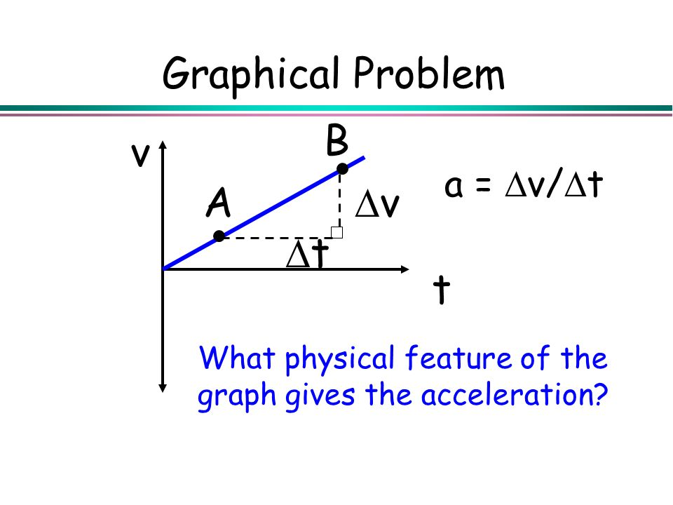 Graphical Problem A B t v Dv Dt a = Dv/Dt