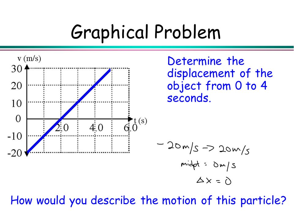 Graphical Problem Determine the displacement of the object from 0 to 4 seconds.