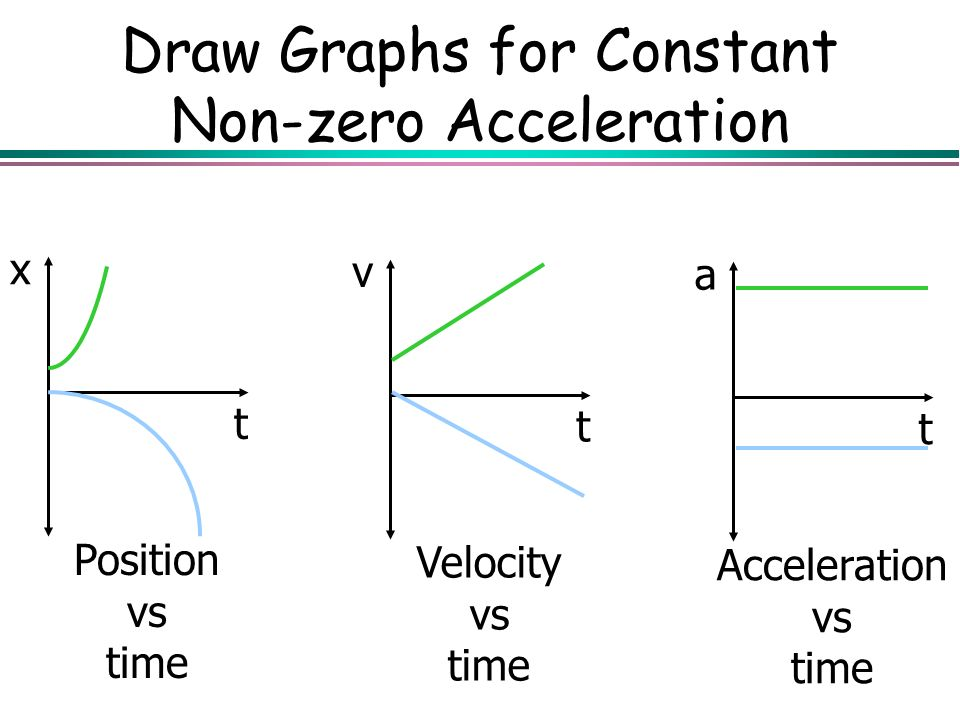 Kinematics Kinematics is the branch of mechanics that ... Zero Acceleration Graph