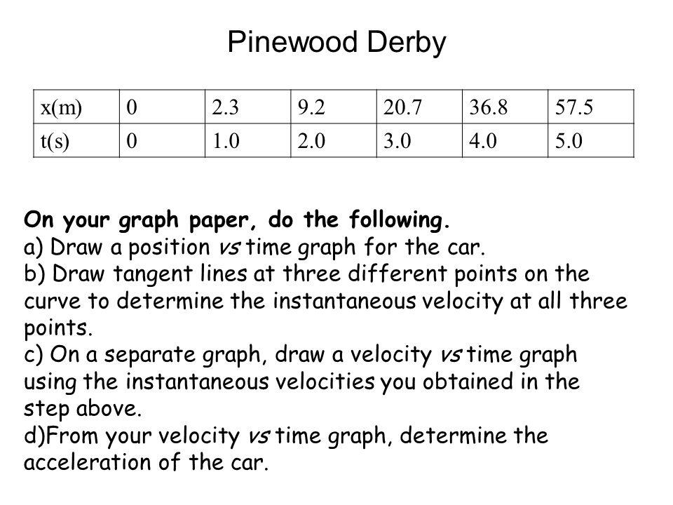 Pinewood Derby x(m) 2.3 9.2 20.7 36.8 57.5 t(s) 1.0 2.0 3.0 4.0 5.0