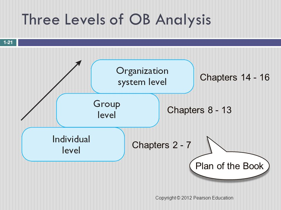 Three Levels of OB Analysis