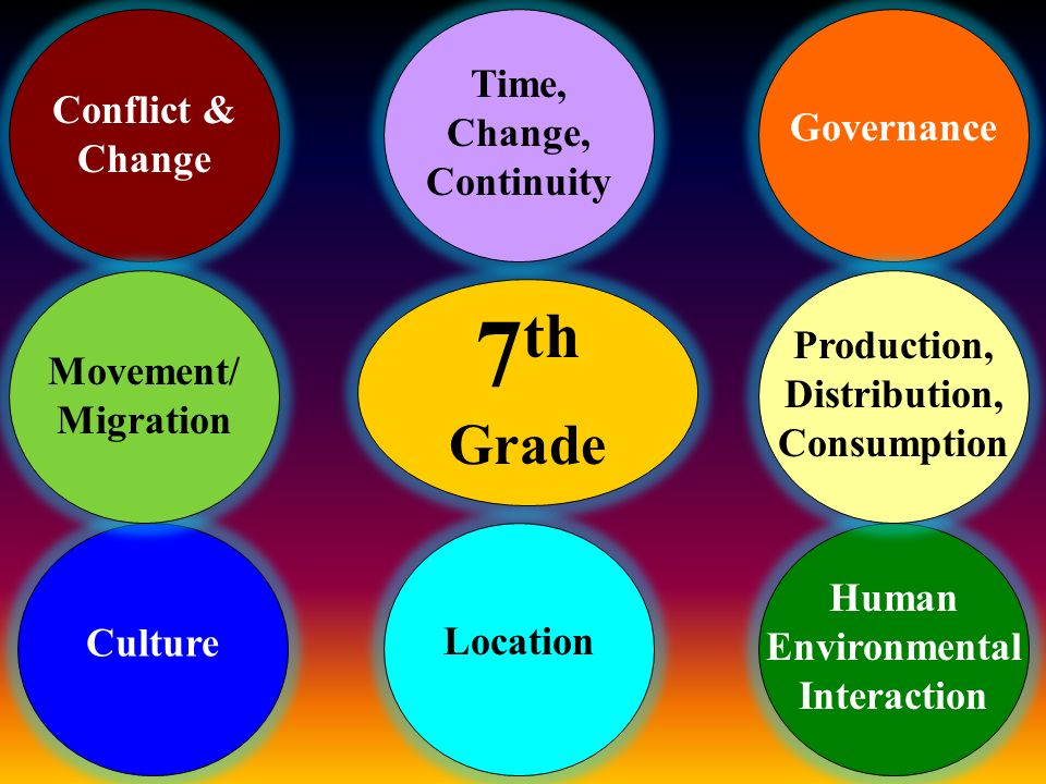 7th Grade Time, Change, Continuity Conflict & Change Governance