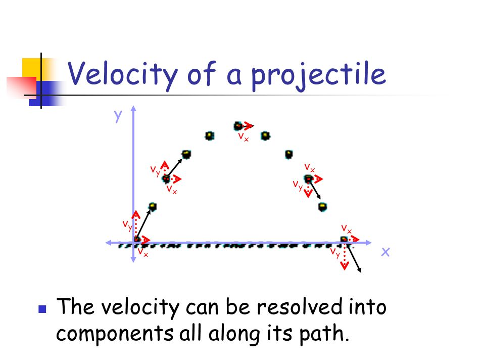 Velocity of a projectile