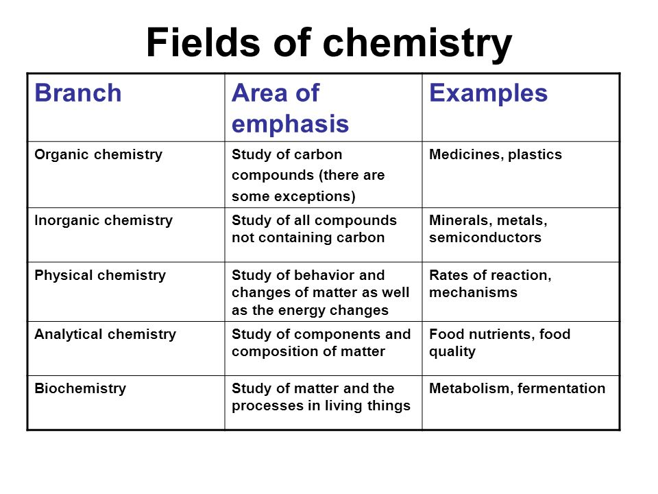 Fields of chemistry Branch Area of emphasis Examples Organic chemistry