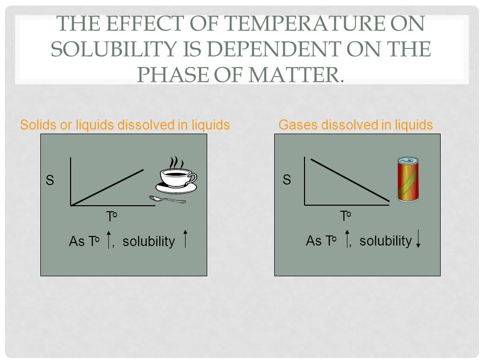 The Effect of Temperature on Solubility is dependent on the phase of matter.
