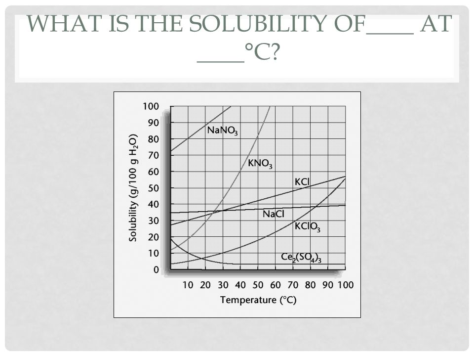 What is the solubility of____ at ____°C