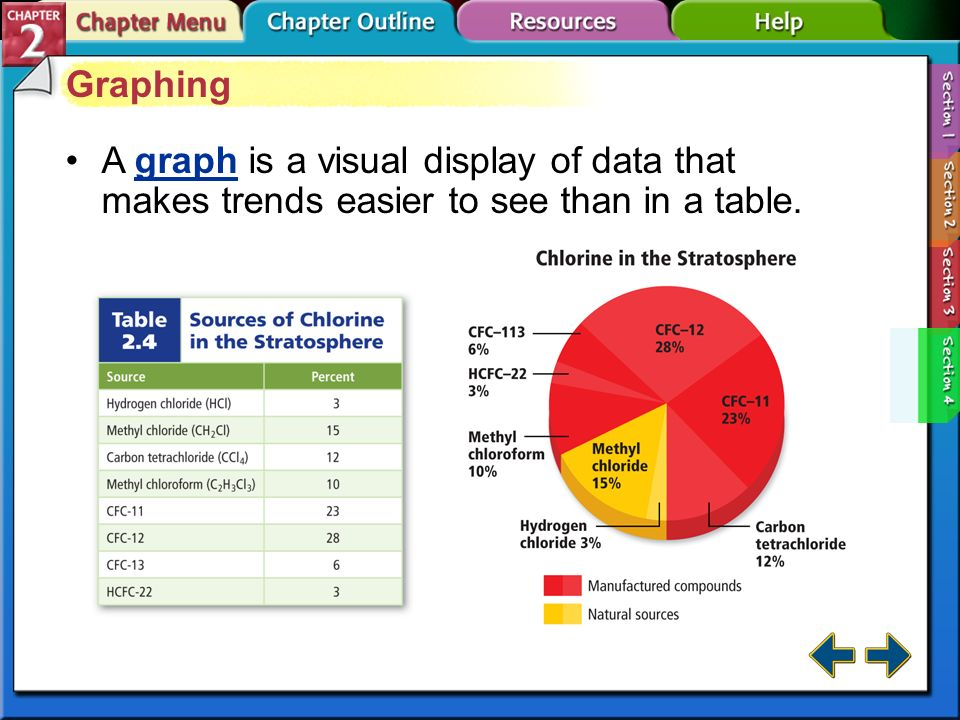 Graphing A graph is a visual display of data that makes trends easier to see than in a table.