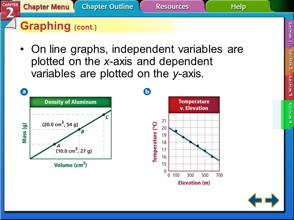 Graphing (cont.) On line graphs, independent variables are plotted on the x-axis and dependent variables are plotted on the y-axis.