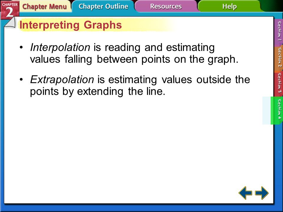 Interpreting Graphs Interpolation is reading and estimating values falling between points on the graph.