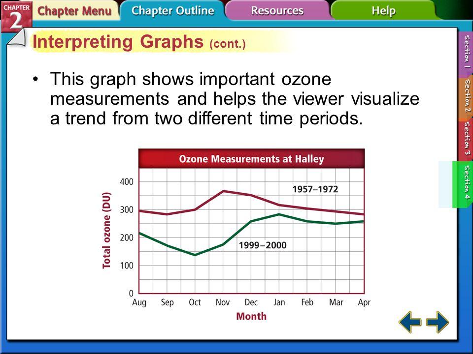 Interpreting Graphs (cont.)