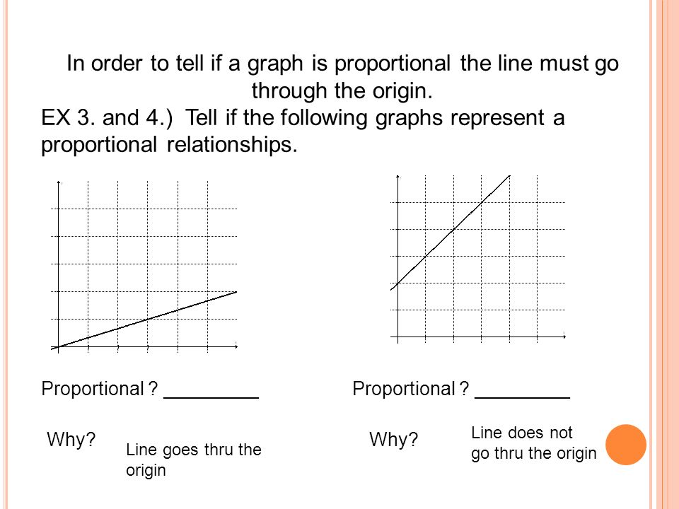 In order to tell if a graph is proportional the line must go