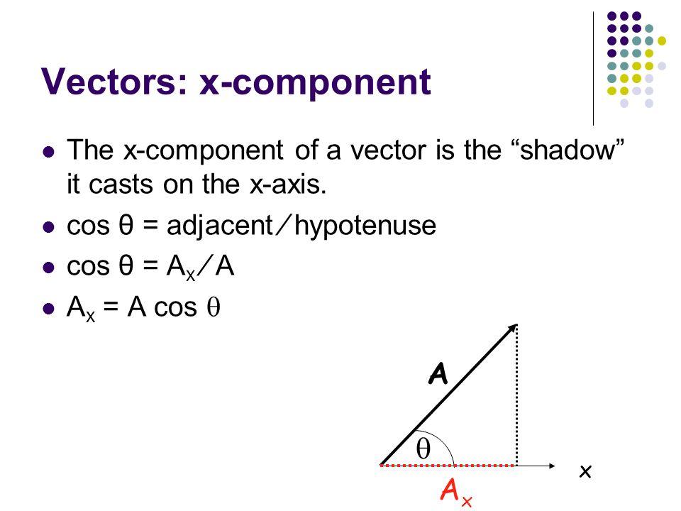 Vectors: x-component A  Ax