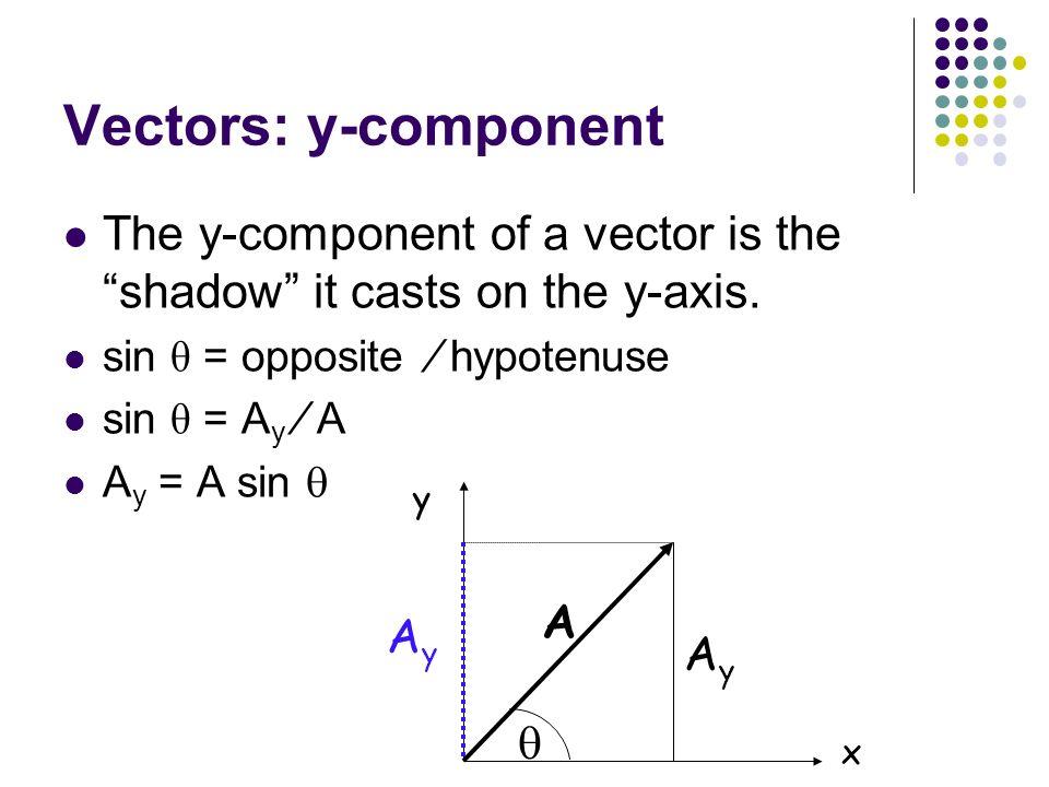 Vectors: y-component The y-component of a vector is the shadow it casts on the y-axis. sin θ = opposite ∕ hypotenuse.