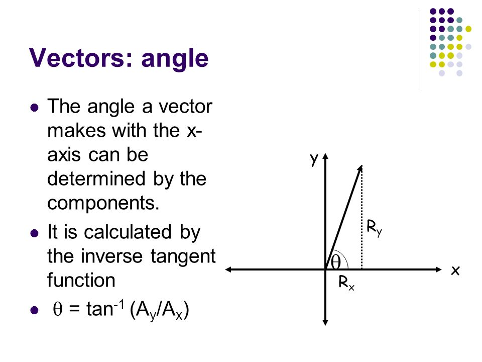 Vectors: angle The angle a vector makes with the x-axis can be determined by the components. It is calculated by the inverse tangent function.