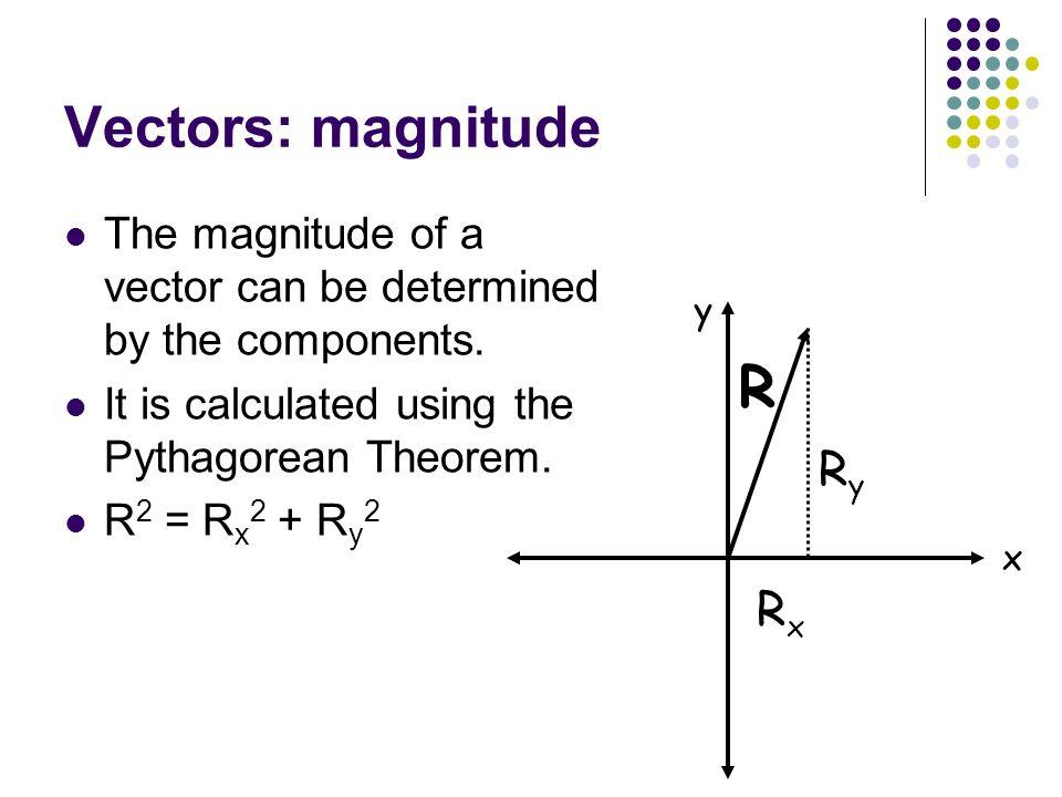 R Vectors: magnitude Ry Rx