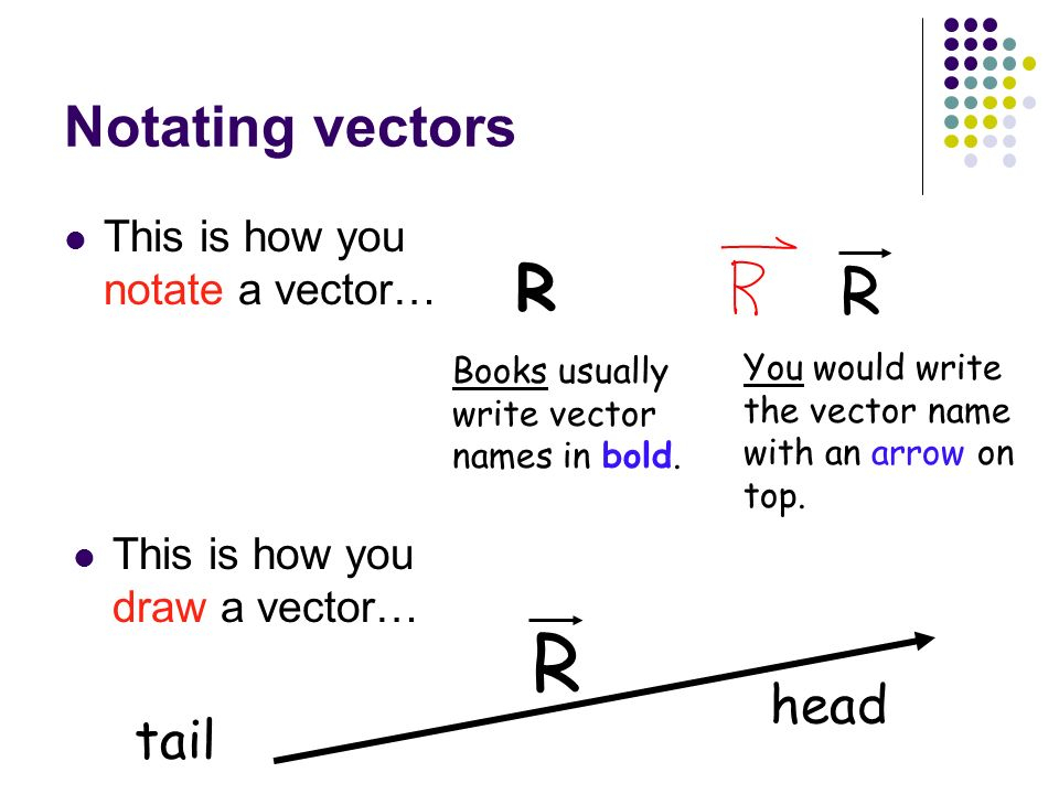 R R R Notating vectors head tail This is how you notate a vector…