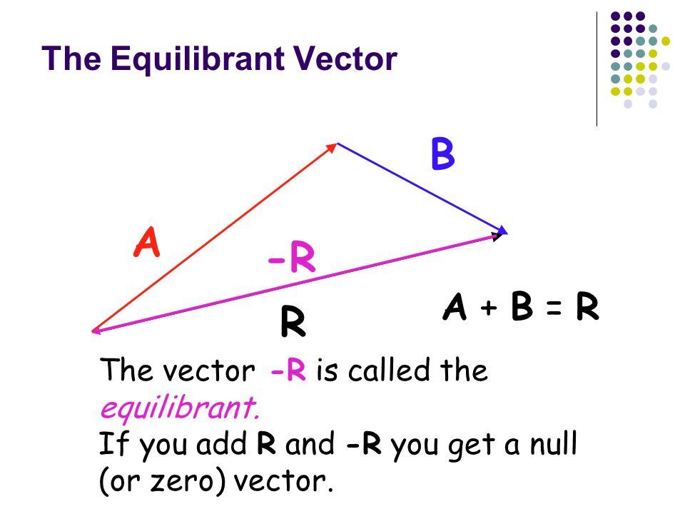 The Equilibrant Vector
