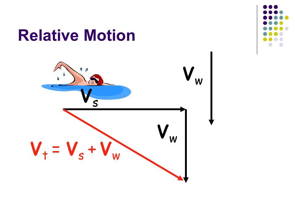 Relative Motion Vw Vs Vt = Vs + Vw Vw