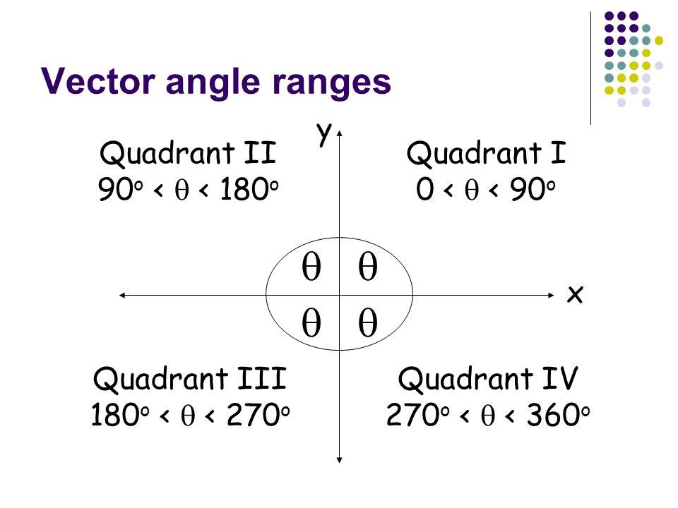     Vector angle ranges x y Quadrant II 90o <  < 180o