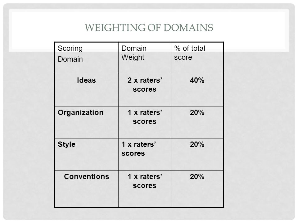 Weighting of Domains Scoring Domain Domain Weight % of total score