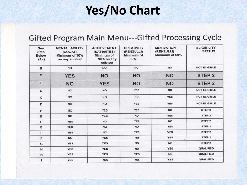 Yes/No Chart