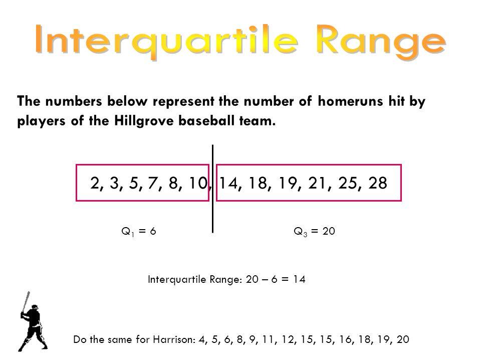Interquartile Range: 20 – 6 = 14
