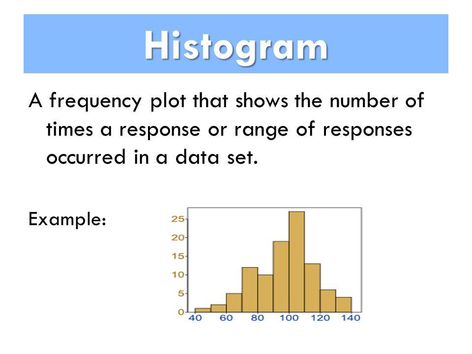 Histogram A frequency plot that shows the number of times a response or range of responses occurred in a data set.