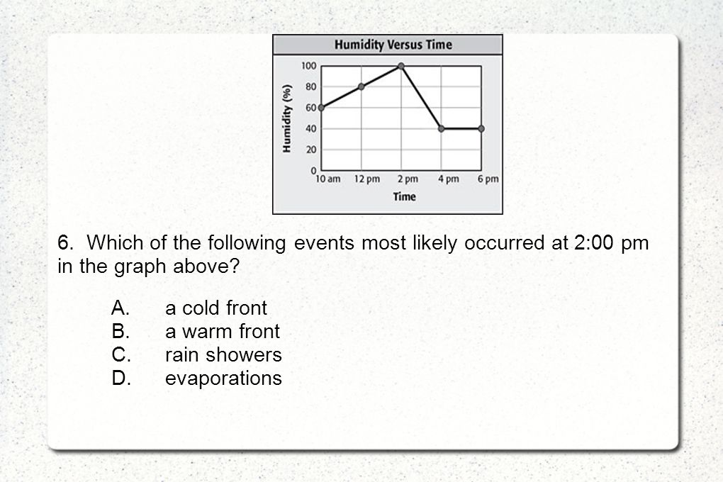 6. Which of the following events most likely occurred at 2:00 pm in the graph above
