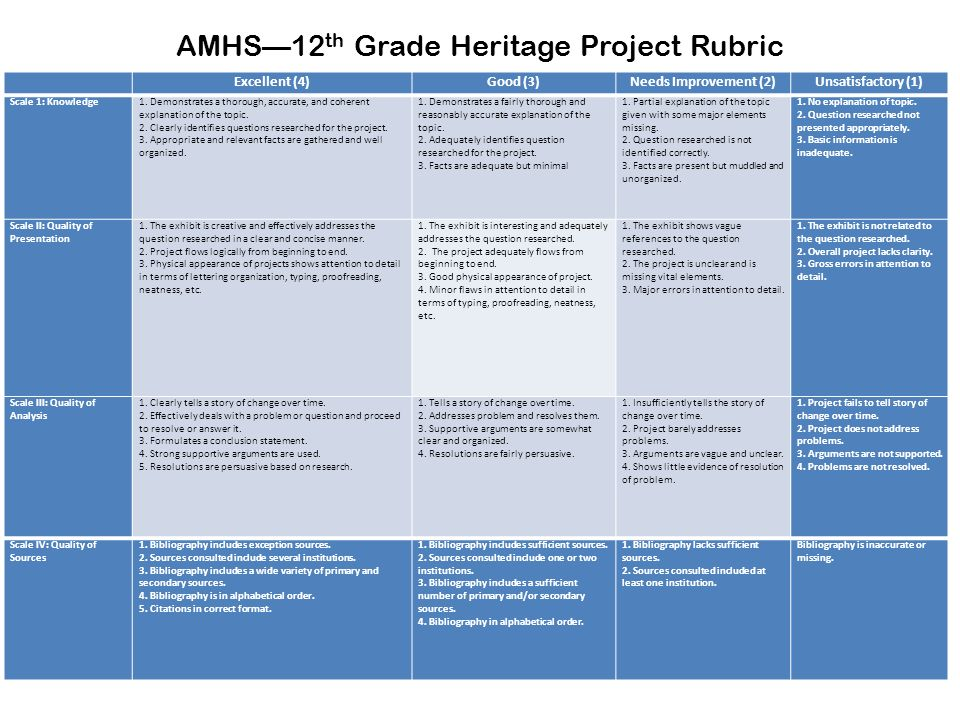 AMHS—12th Grade Heritage Project Rubric