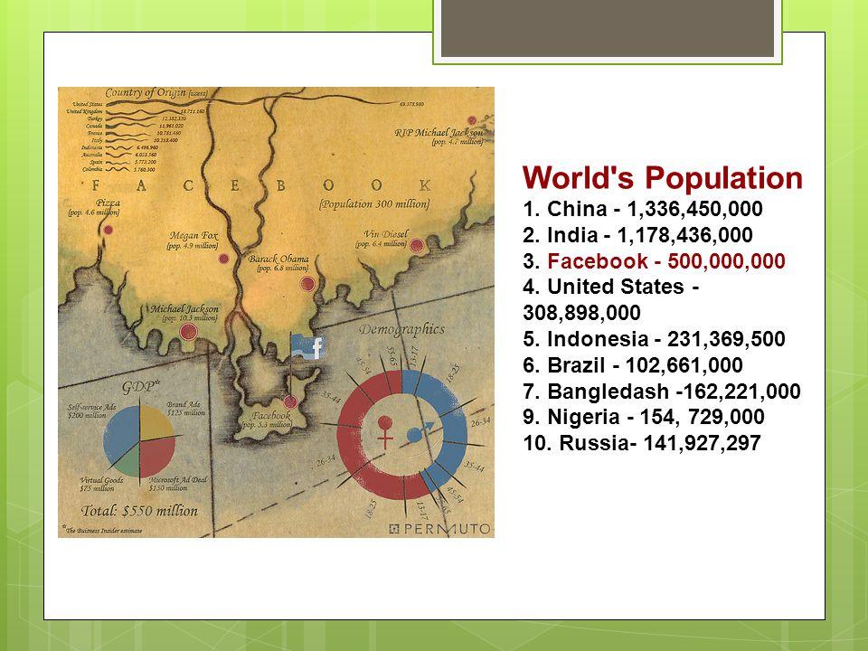 World s Population 1. China - 1,336,450,000 2. India - 1,178,436,000