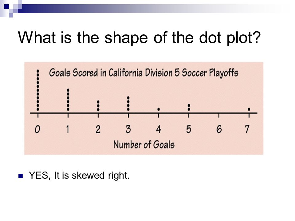 What is the shape of the dot plot