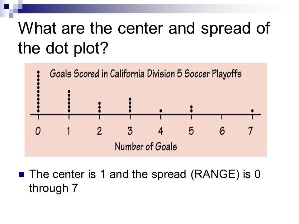 What are the center and spread of the dot plot