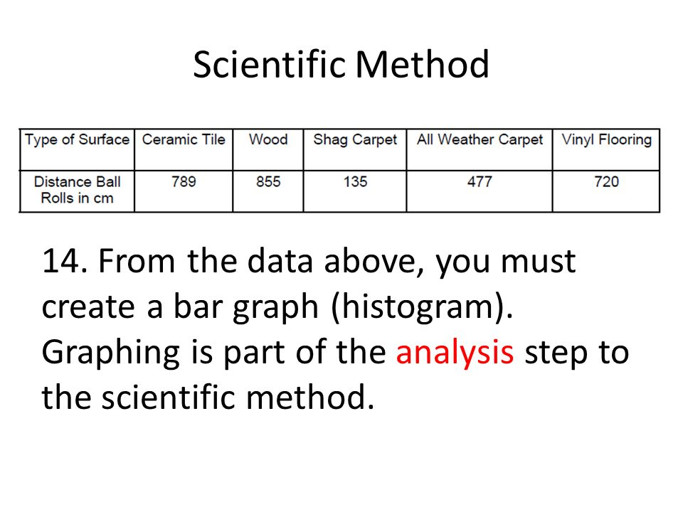 Scientific Method 14. From the data above, you must create a bar graph (histogram).