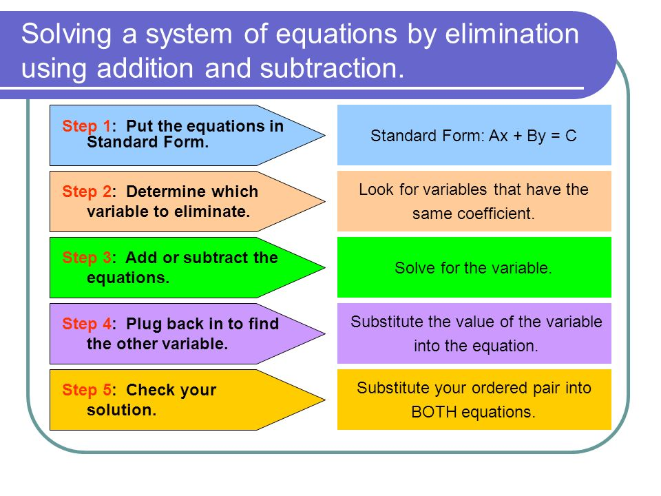 Solving a system of equations by elimination using addition and subtraction.