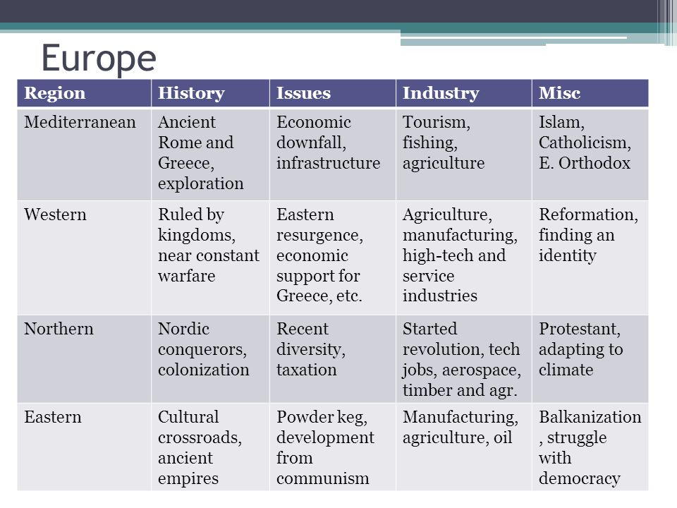 Europe Region History Issues Industry Misc Mediterranean