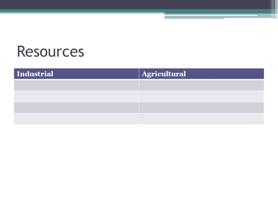 Resources Industrial Agricultural
