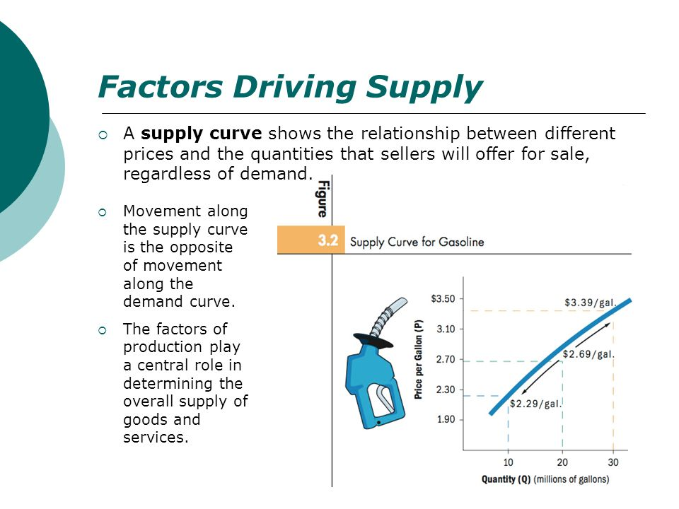 Factors Driving Supply