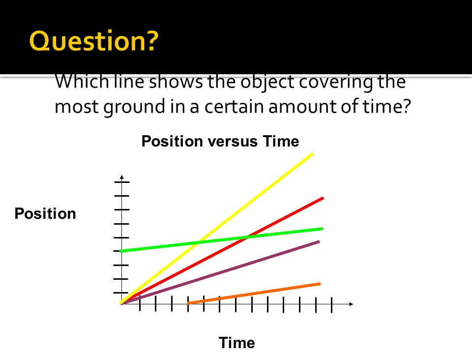 Question Which line shows the object covering the most ground in a certain amount of time Position versus Time.